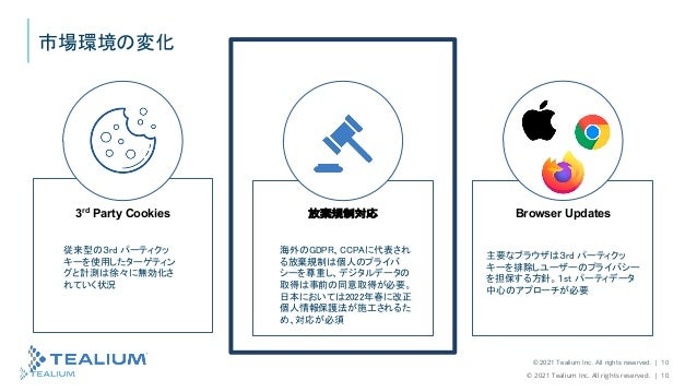 © 2021 Tealium Inc. All rights reserved.   10 © 2021 Tealium Inc. All rights reserved.   10 3rd Party Cookies 放棄規制対応 Brows...