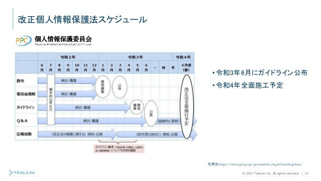 © 2021 Tealium Inc. All rights reserved.   14 改正個人情報保護法スケジュール 引用元:https://www.ppc.go.jp/personalinfo/legal/kaiseihogohou/ ...