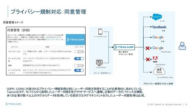 © 2021 Tealium Inc. All rights reserved.   15 プライバシー宣言取得ポイント プライバシー宣言をTOOLに反映 プライバシー規制対応:同意管理 同意管理イメージ GDPR、CCPAに代表されるプライバ...