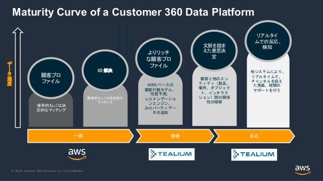 © 2020, Amazon Web Services, Inc. or its Affiliates. Maturity Curve of a Customer 360 Data Platform 接続 一体 Profile Enrichme...