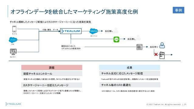 © 2021 Tealium Inc. All rights reserved.   29 オフラインデータを統合したマーケティング施策高度化例 反応無し 反応無し 反応有り 成果 チャネル反応に応じたメッセージ配信 チャネル毎のコスト最適化 ...