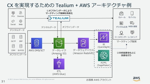 © 2021, Amazon Web Services, Inc. or its Affiliates. All rights reserved. 31 CX を実現するための Tealium + AWS アーキテクチャ例 Social Web...