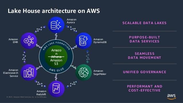 © 2021, Amazon Web Services, Inc. or its Affiliates. Lake House architecture on AWS SCALABLE DATA LAKES PURPOSE-BUILT DATA...