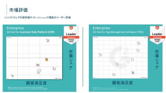 © 2021 Tealium Inc. All rights reserved.   4 市場評価 Source: https://www.g2.com/categories/customer-data-platform- cdp?utf8=%...