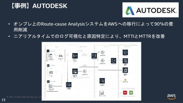 © 2021, Amazon Web Services, Inc. or its Affiliates. 15 15 【事例】AUTODESK • オンプレ上のRoute-cause AnalysisシステムをAWSへの移行によって90%の費 用削...