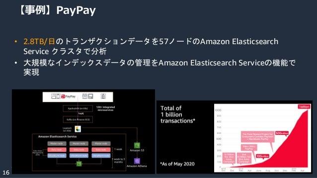 © 2021, Amazon Web Services, Inc. or its Affiliates. 16 16 【事例】PayPay • 2.8TB/日のトランザクションデータを57ノードのAmazon Elasticsearch Servi...