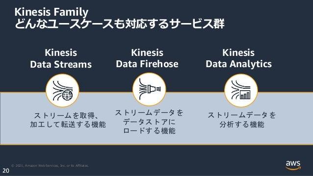 © 2021, Amazon Web Services, Inc. or its Affiliates. 20 20 Kinesis Family どんなユースケースも対応するサービス群 Kinesis Data Streams Kinesis...