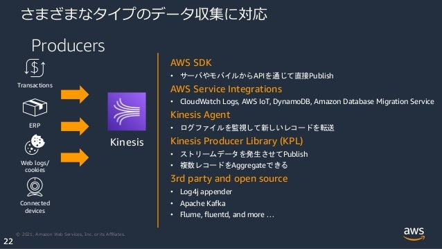 © 2021, Amazon Web Services, Inc. or its Affiliates. 22 22 さまざまなタイプのデータ収集に対応 Producers Kinesis Transactions ERP Web logs/ co...