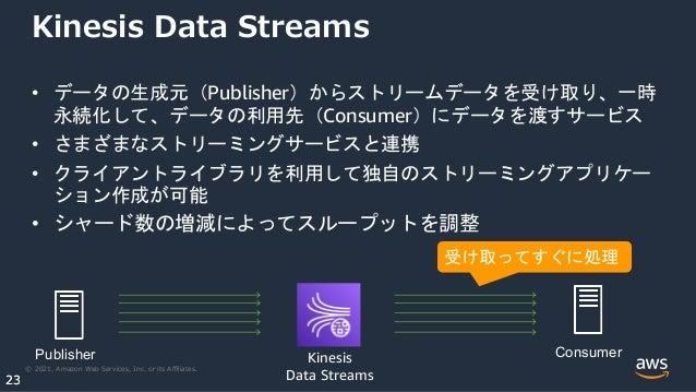 © 2021, Amazon Web Services, Inc. or its Affiliates. 23 23 Kinesis Data Streams • データの生成元(Publisher)からストリームデータを受け取り、一時 永続化して...