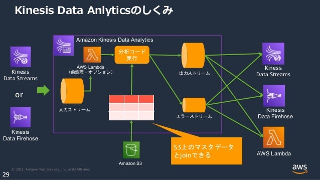 © 2021, Amazon Web Services, Inc. or its Affiliates. 29 29 Kinesis Data Anlyticsのしくみ Kinesis Data Streams Kinesis Data Fireh...