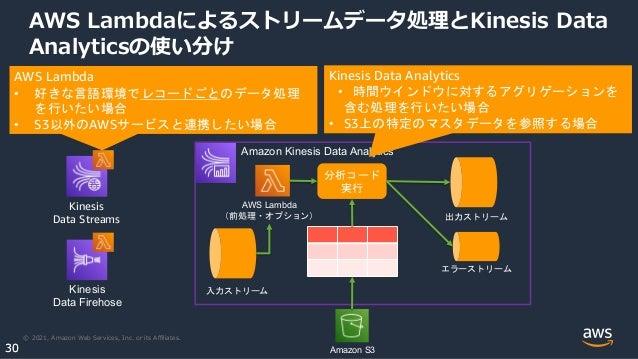 © 2021, Amazon Web Services, Inc. or its Affiliates. 30 30 AWS Lambdaによるストリームデータ処理とKinesis Data Analyticsの使い分け Kinesis Data ...