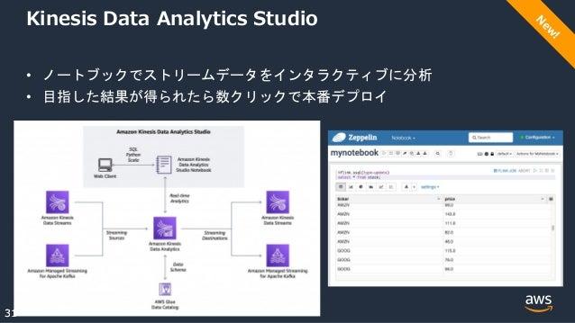 © 2021, Amazon Web Services, Inc. or its Affiliates. 31 31 Kinesis Data Analytics Studio • ノートブックでストリームデータをインタラクティブに分析 • 目指し...