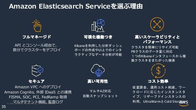 © 2021, Amazon Web Services, Inc. or its Affiliates. 35 35 Amazon Elasticsearch Serviceを選ぶ理由 従量課金、運用コスト削減、ワー クロードに応じたインスタンスタ...