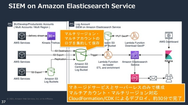 © 2021, Amazon Web Services, Inc. or its Affiliates. 37 37 SIEM on Amazon Elasticsearch Service マネージドサービスとサーバーレスのみで構成 マルチアカウ...