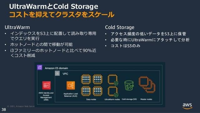 © 2021, Amazon Web Services, Inc. or its Affiliates. 38 38 UltraWarmとCold Storage コストを抑えてクラスタをスケール UltraWarm • インデックスをS3上に配置...