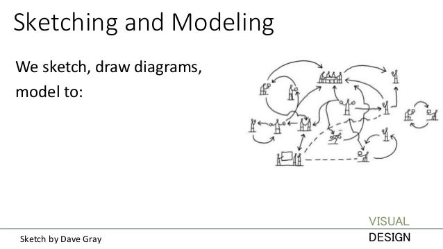 Sketching and Modeling Load understanding into our heads — what is, and what ought to be. We have bounded cognitive capaci...