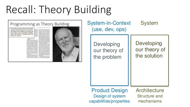 Design: System in Context System-in-Context (use, dev, ops) Product Design Design of system capabilities/properties Archit...