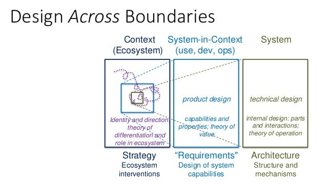 Sociotechnical Systems Sociotechnical systems refers to systems that have social and technical elements, and there is mutu...