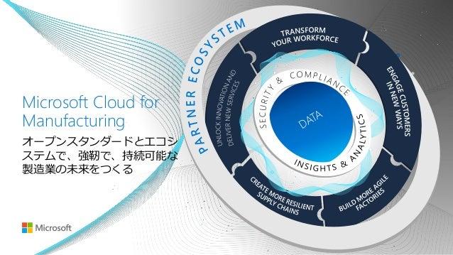 製造業のDX最新動向、 ハノーバーメッセでマイクロソフトが伝えたこと。 Slide 2
