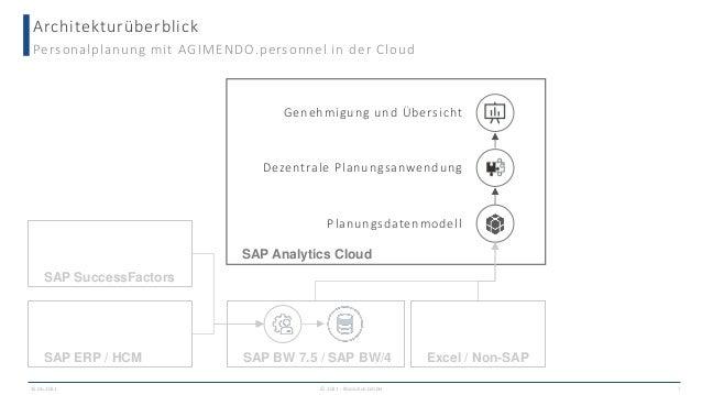 Architekturüberblick Personalplanung mit AGIMENDO.personnel in der Cloud SAP SuccessFactors SAP BW 7.5 / SAP BW/4 SAP Anal...