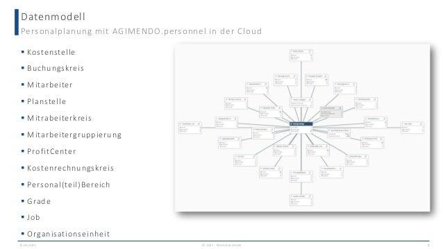Datenmodell Personalplanung mit AGIMENDO.personnel in der Cloud  Kostenstelle  Buchungskreis  Mitarbeiter  Planstelle ...