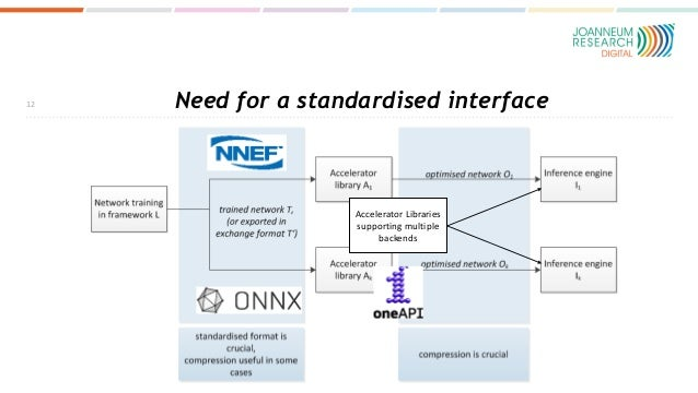 Need for a standardised interface 12 Accelerator Libraries supporting multiple backends Accelerator Libraries supporting m...