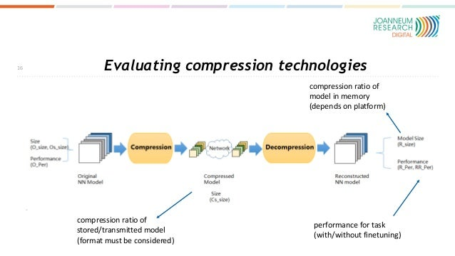 Evaluating compression technologies 16 compression ratio of stored/transmitted model (format must be considered) compressi...