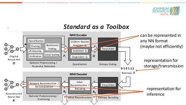 Standard as a Toolbox 17 Reconstructed Neural Net R Original Neural Net O NNR Encoder NNR Decoder Pi Q RP RQ Bitstream S 0...