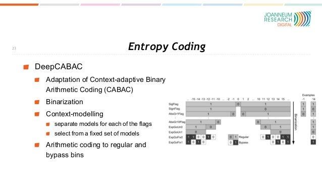 Entropy Coding DeepCABAC Adaptation of Context-adaptive Binary Arithmetic Coding (CABAC) Binarization Context-modelling se...
