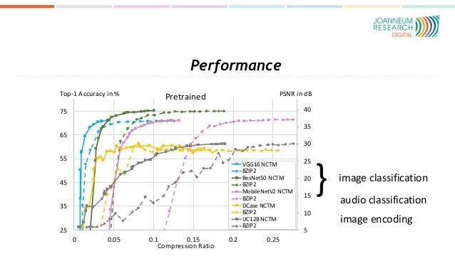 Performance 5 10 15 20 25 30 35 40 25 35 45 55 65 75 0 0.05 0.1 0.15 0.2 0.25 Compression Ratio Pretrained VGG16 NCTM BZIP...