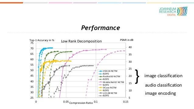 Performance } image classification audio classification image encoding 5 10 15 20 25 30 35 40 25 30 35 40 45 50 55 60 65 7...