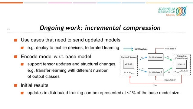 Ongoing work: incremental compression Use cases that need to send updated models e.g. deploy to mobile devices, federated ...
