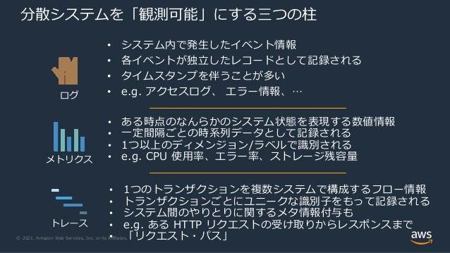202109 AWS Black Belt Online Seminar メトリクス入門 CloudWatch Container Insights Slide 2