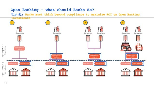 11 Open Banking – what should Banks do? 1 2 3 4 Tip #1: Banks must think beyond compliance to maximise ROI on Open Banking...