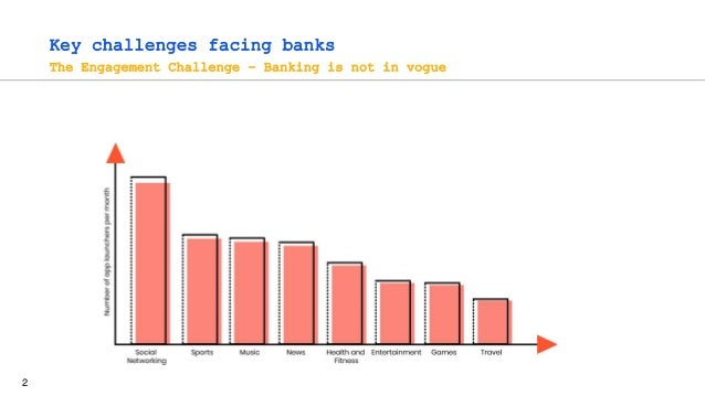 2 Key challenges facing banks The Engagement Challenge – Banking is not in vogue