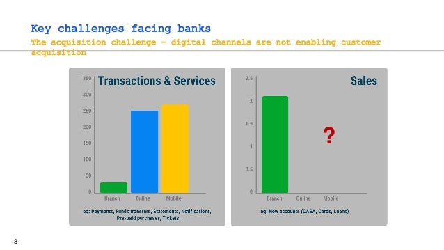 3 Key challenges facing banks The acquisition challenge - digital channels are not enabling customer acquisition ?
