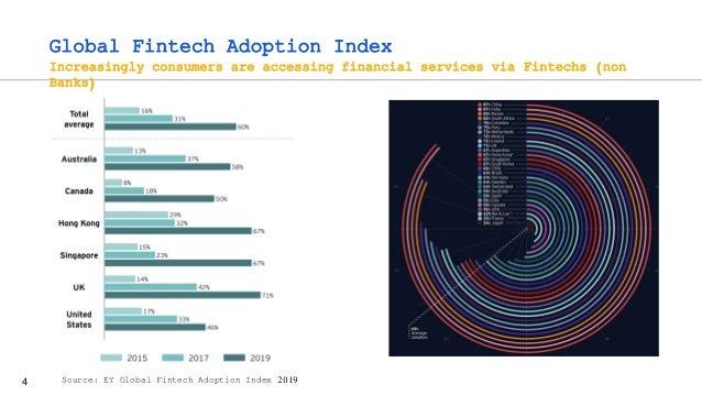 4 Global Fintech Adoption Index Increasingly consumers are accessing financial services via Fintechs (non Banks) Source: E...