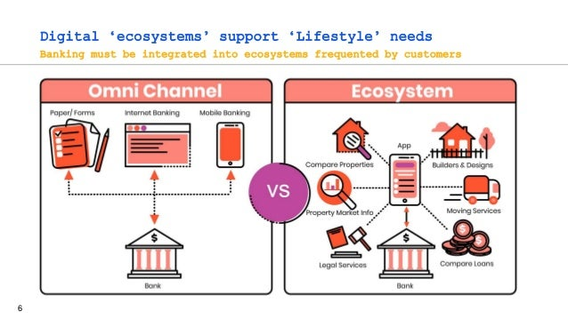6 Digital 'ecosystems' support 'Lifestyle' needs Banking must be integrated into ecosystems frequented by customers