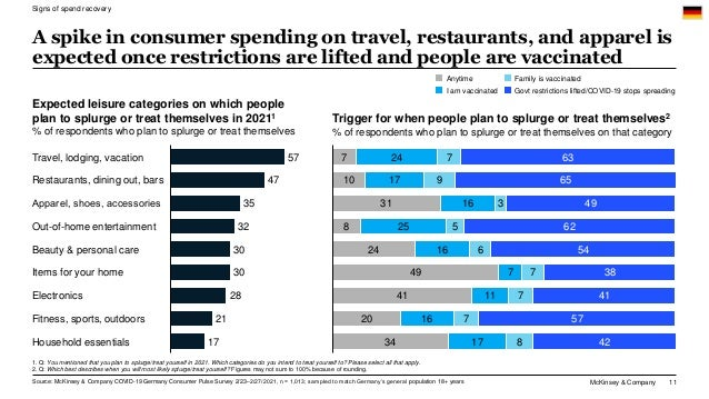 McKinsey & Company 11 A spike in consumer spending on travel, restaurants, and apparel is expected once restrictions are l...