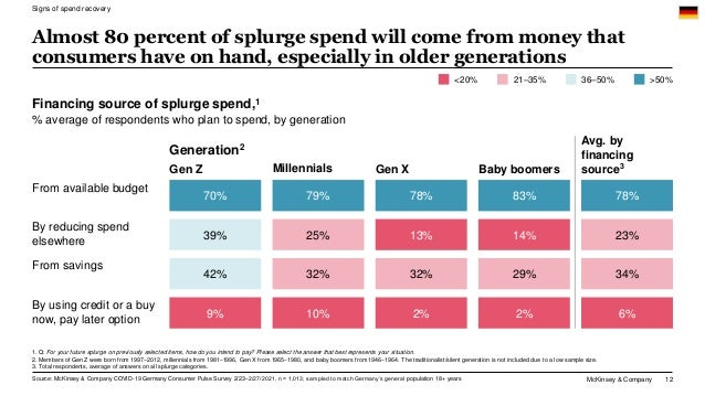 McKinsey & Company 12 Almost 80 percent of splurge spend will come from money that consumers have on hand, especially in o...