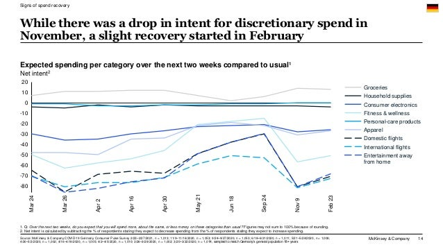 McKinsey & Company 14 Expected spending per category over the next two weeks compared to usual1 Net intent2 While there wa...