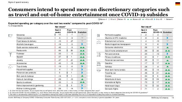 McKinsey & Company 16 Consumers intend to spend more on discretionary categories such as travel and out-of-home entertainm...