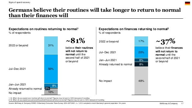 McKinsey & Company 17 1. Q: When do you expect your routines will return to normal? Figures may not sum to 100% because of...