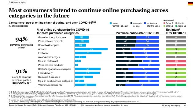 McKinsey & Company 19 Most consumers intend to continue online purchasing across categories in the future 32 33 26 75 61 2...