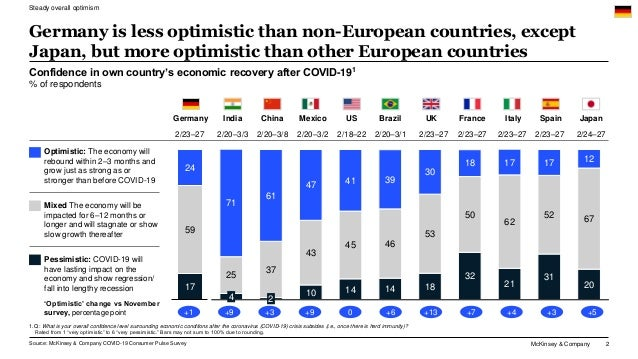 McKinsey & Company 2 Confidence in own country's economic recovery after COVID-191 % of respondents Source: McKinsey & Com...