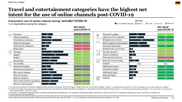 McKinsey & Company 20 Travel and entertainment categories have the highest net intent for the use of online channels post-...