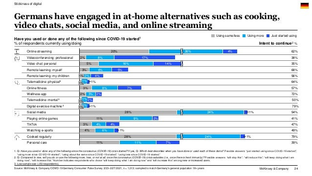 McKinsey & Company 24 Germans have engaged in at-home alternatives such as cooking, video chats, social media, and online ...