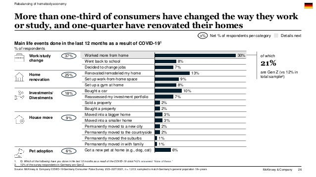 McKinsey & Company 26 More than one-third of consumers have changed the way they work or study, and one-quarter have renov...