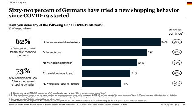 McKinsey & Company 28 Sixty-two percent of Germans have tried a new shopping behavior since COVID-19 started 34% 28% 24% 2...