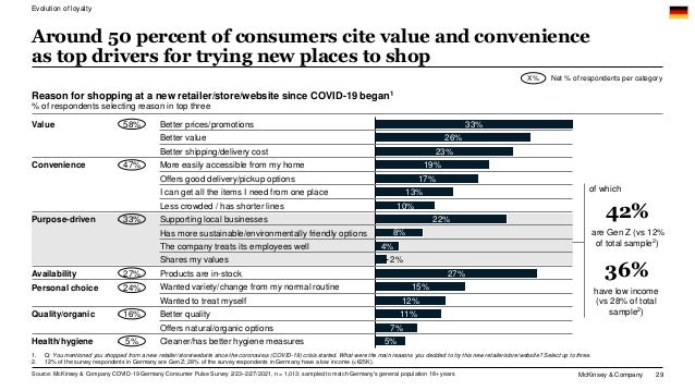 McKinsey & Company 29 Around 50 percent of consumers cite value and convenience as top drivers for trying new places to sh...